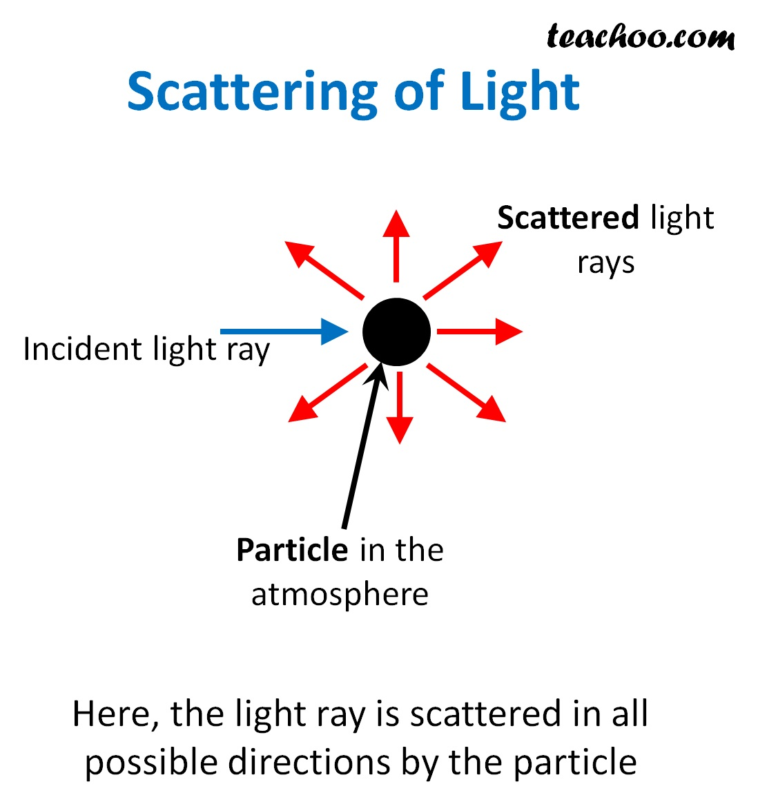 Scattering of light by particle - Teachoo.jpg