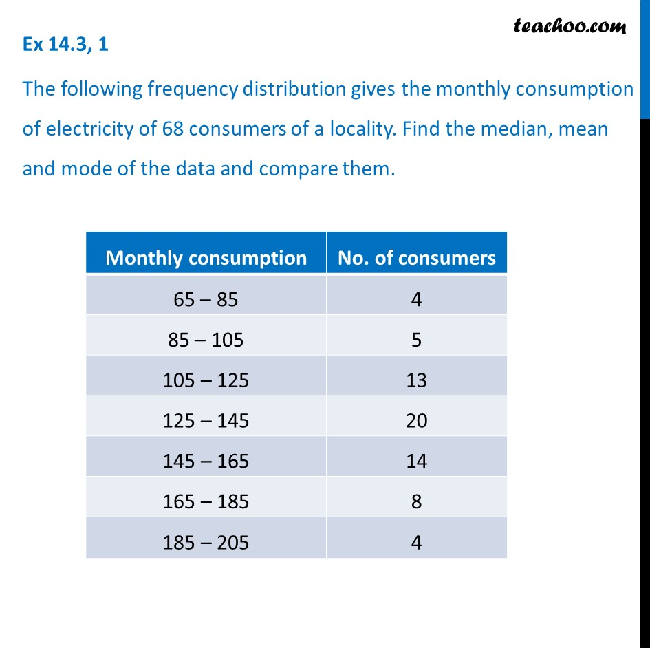 Ex 14.3, 1 Class 10 Maths - Monthly consumption of electricity of 68