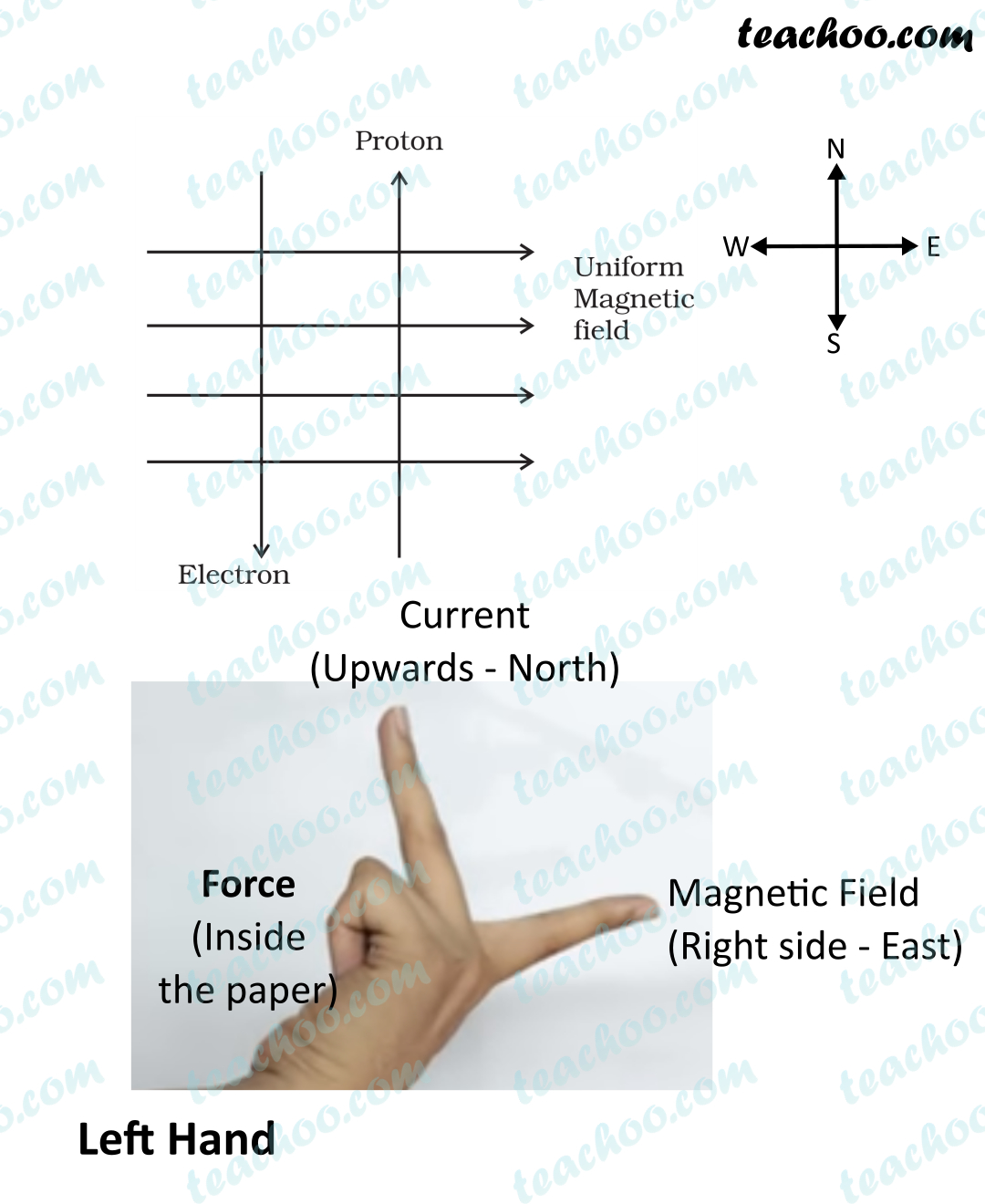 fig-13.3-ncert-exemplar-(answer)-magnetic-effects-class-10---teachoo.jpg