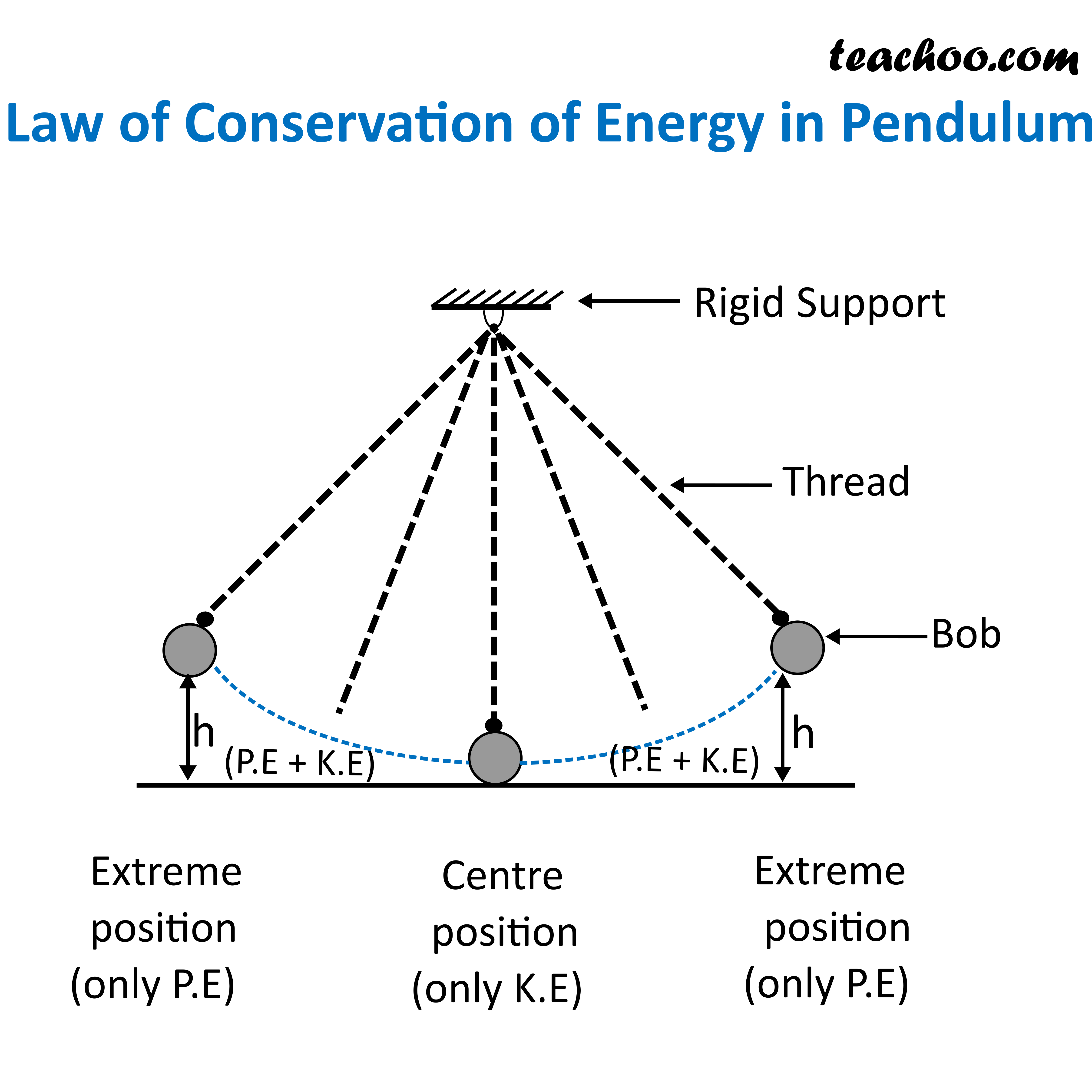 Law of Conservation of Energy in Pendulum.png
