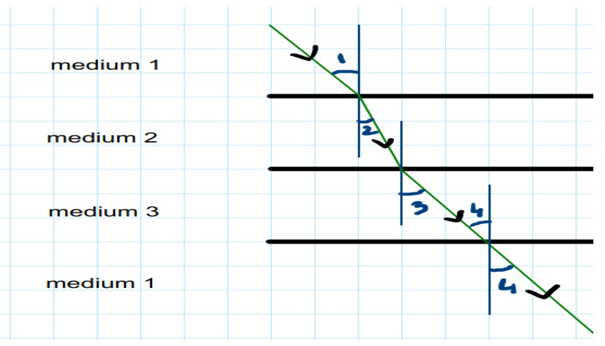 Q45 - diagram light is travelling through different - Teachoo.jpg
