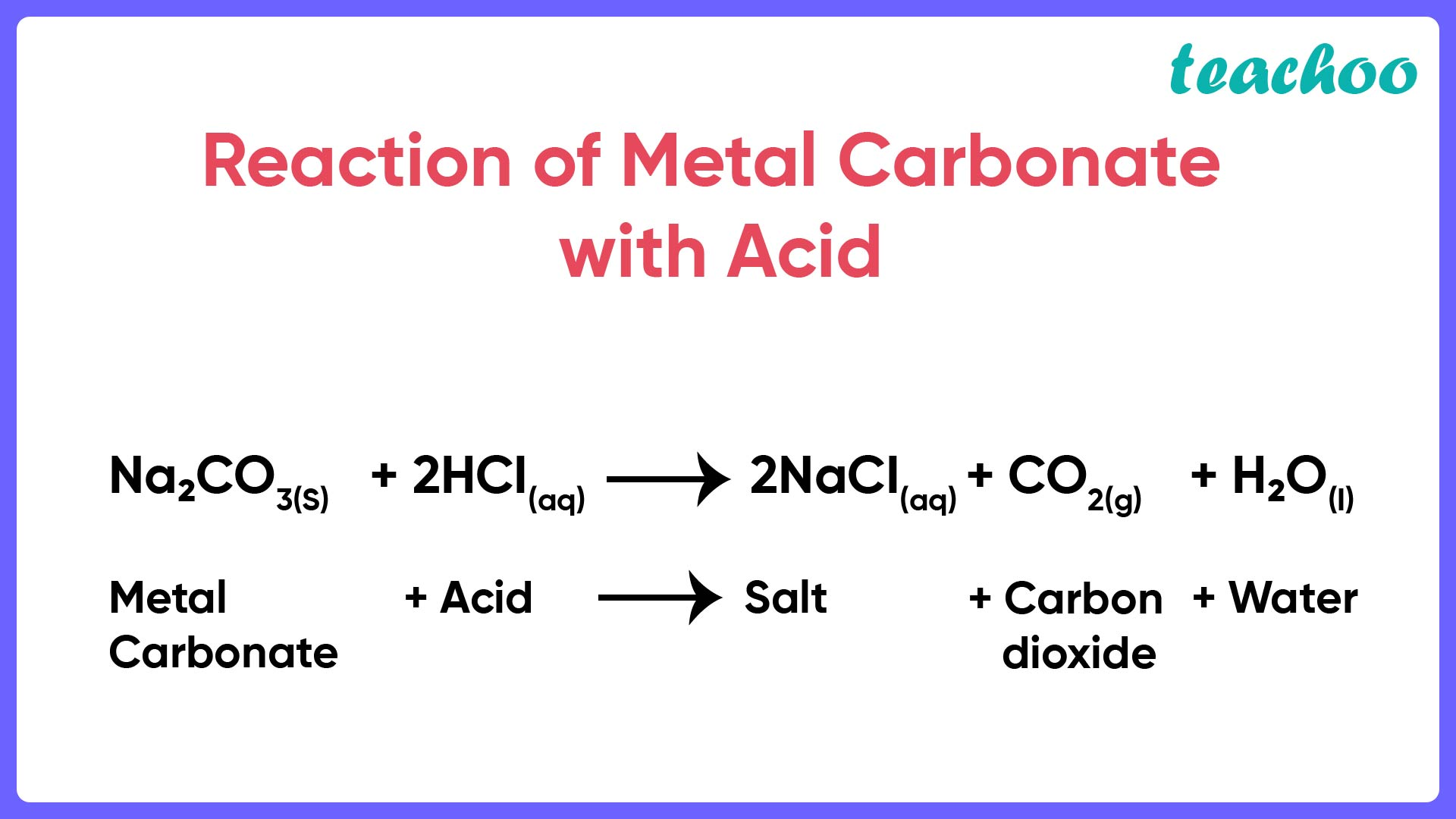 Reaction of Metal Carbonate with Acid - Teachoo-01.jpg