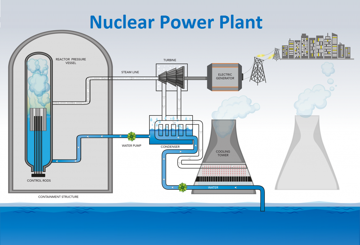 Nuclear Power Plant - teachoo.png