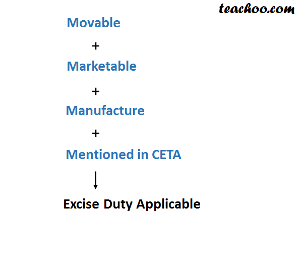 When is  Excise Duty Applicable - Basics of Excise