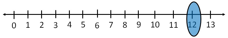 Represent 12 on number line ii.jpg