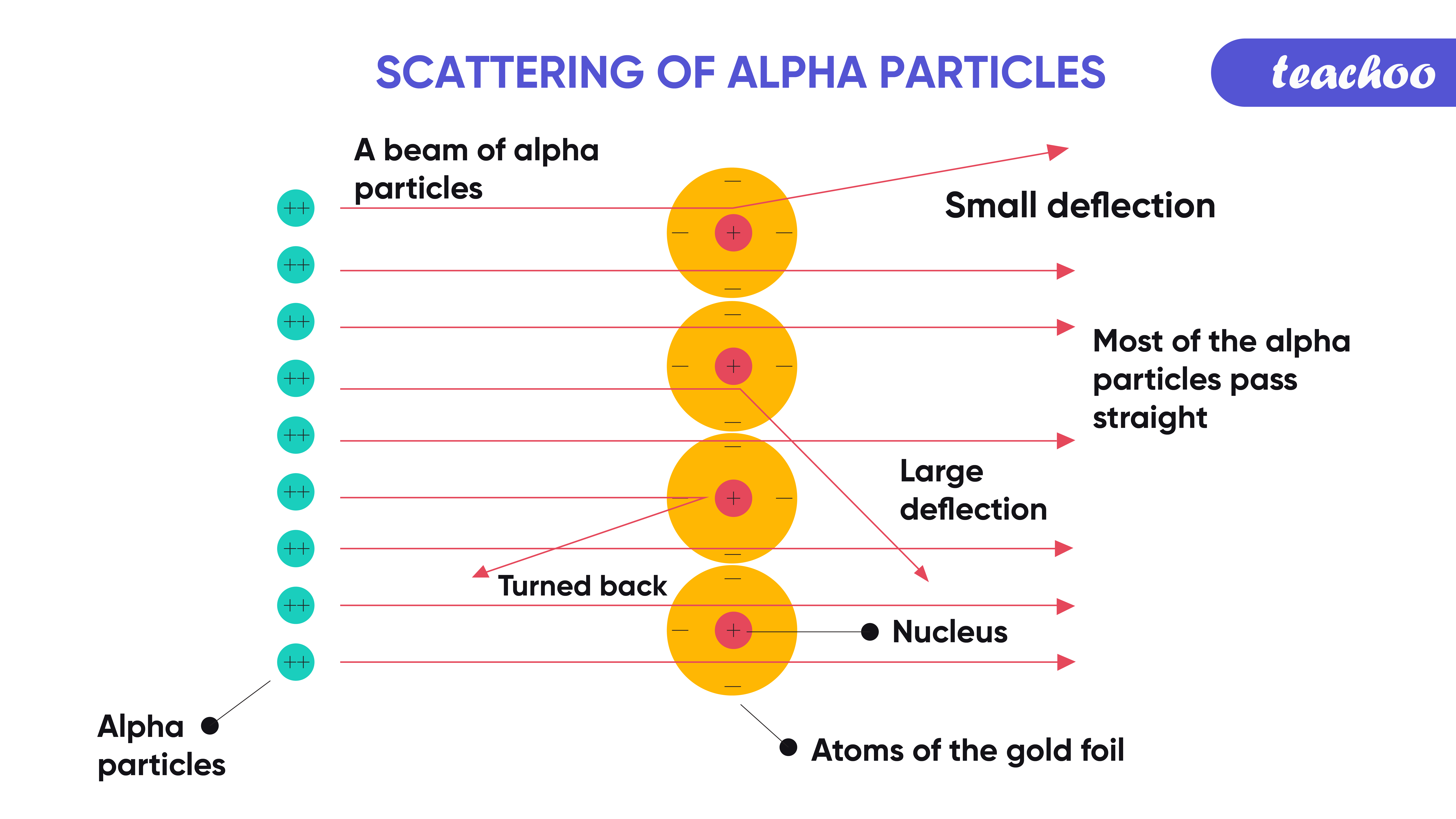 6. scaterring of alpha particles gold foil-Teachoo.png