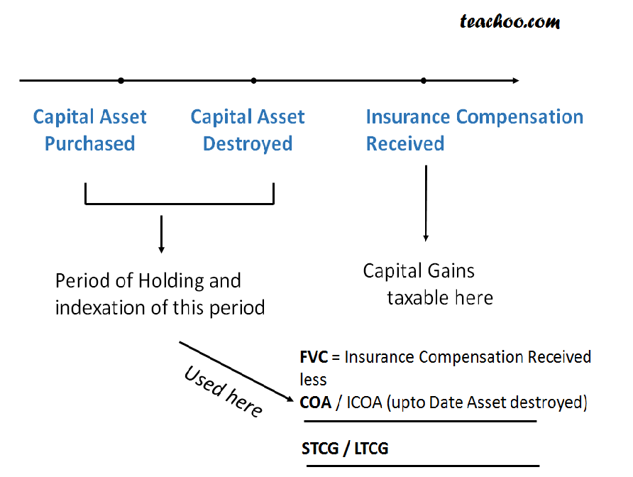 Destruction of capital assets and Insurance Compensation received - Special Cases