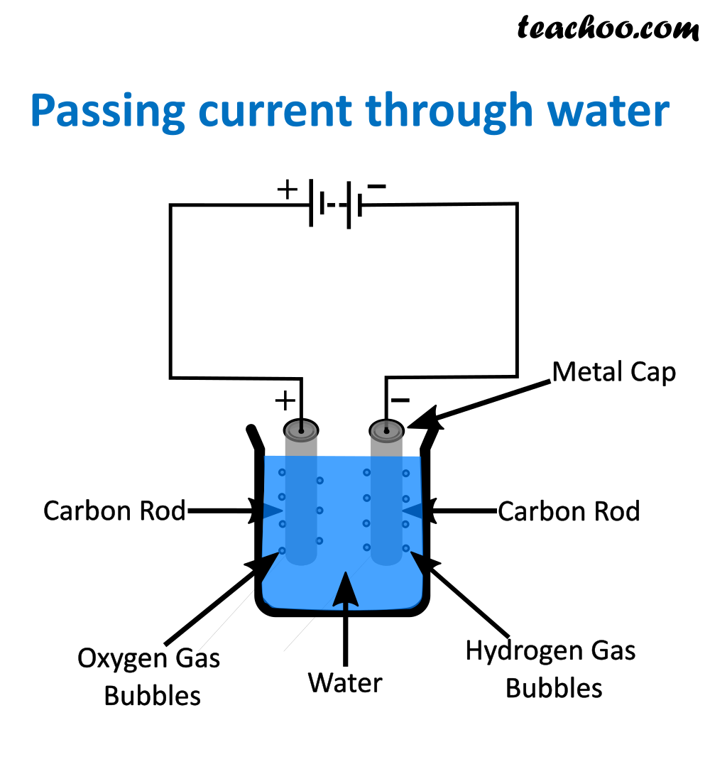 Passing current through water - teachoo.png