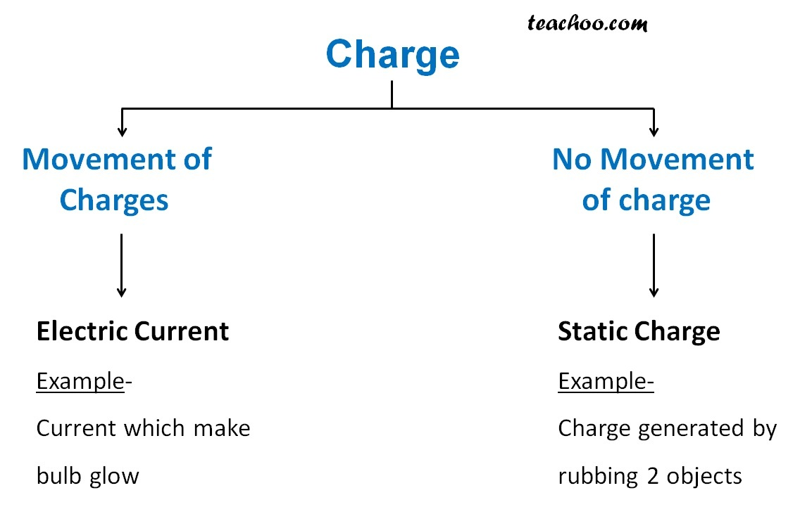 Static Current and Electric Current - Teachoo.jpg