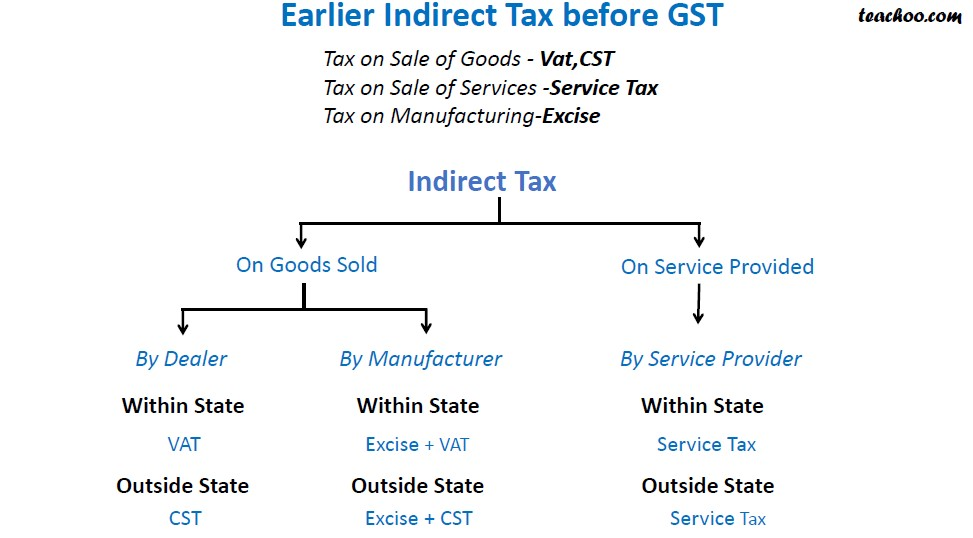 Indirect Tax Before GST.jpg