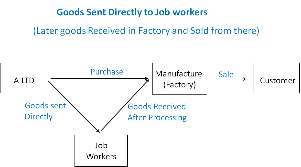 Goods Sent Directly to Job workers.jpg
