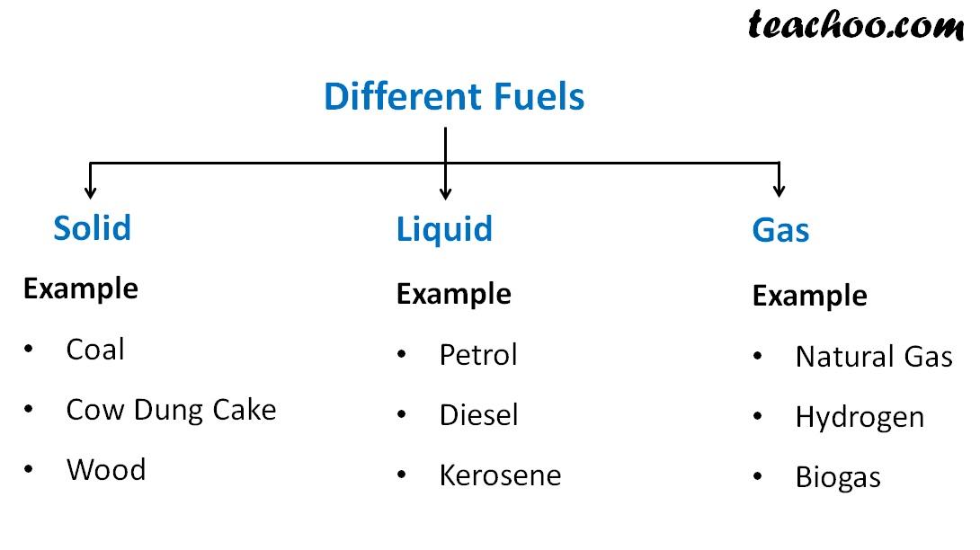 Different Fuels - Teachoo.jpg