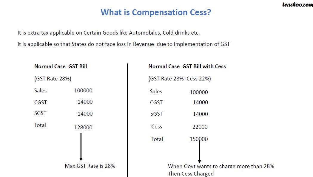 Compensation Cess.png