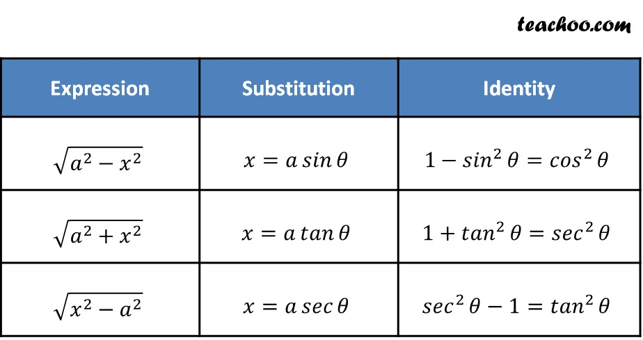 Inverse Trigonometry substitution table - teachoo.jpg