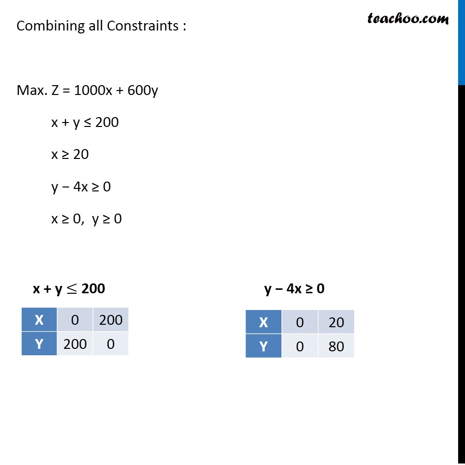 Misc 5 - Chapter 12 Class 12 Linear Programming - Part 3