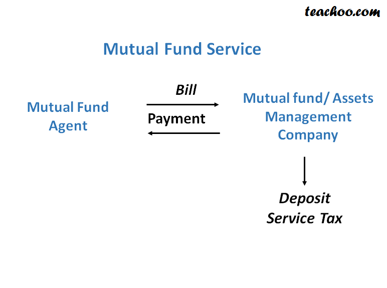 Service Tax On Mutual Fund Services - Concept of RCM (Reverse Charge and Partial Reverse  Charge)