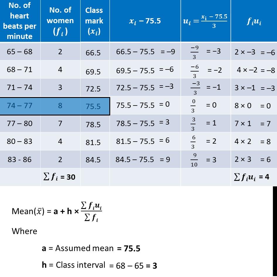 Ex 14.1, 4 - Chapter 14 Class 10 Statistics - Part 2