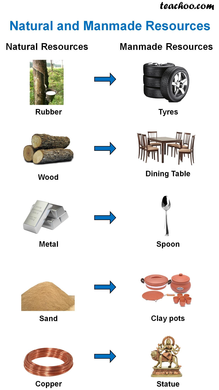 Natural and Manmade Resources.jpg