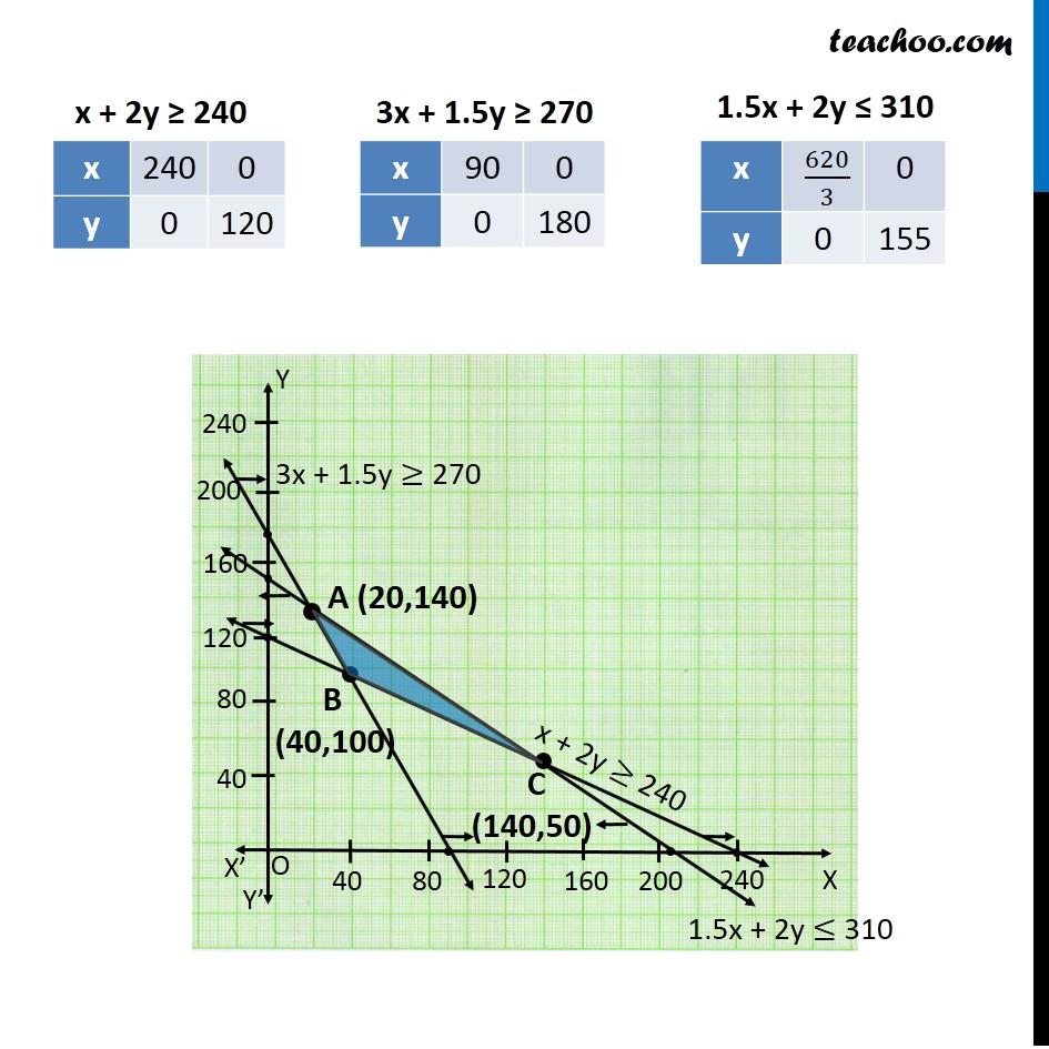 Misc 8 - Chapter 12 Class 12 Linear Programming - Part 4