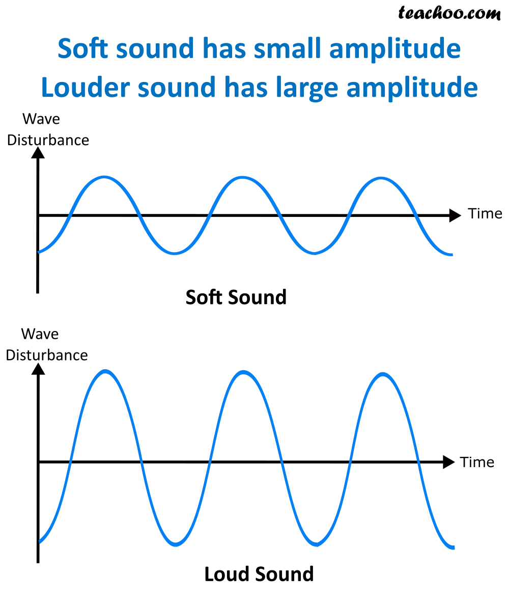 Soft and Loud Sounds - Amplitude - Teachoo.png