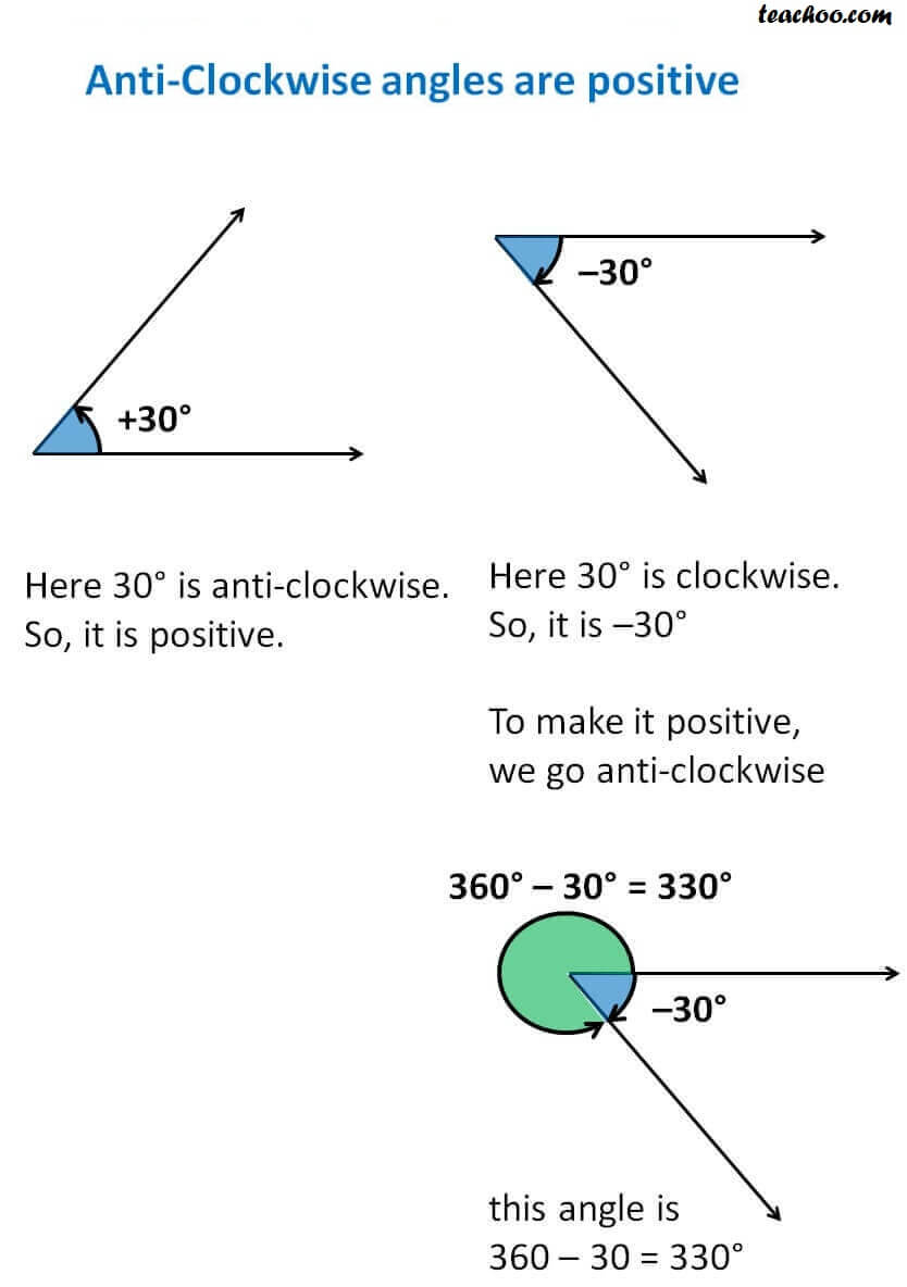 Anti-Clockwise angles are positive.jpg