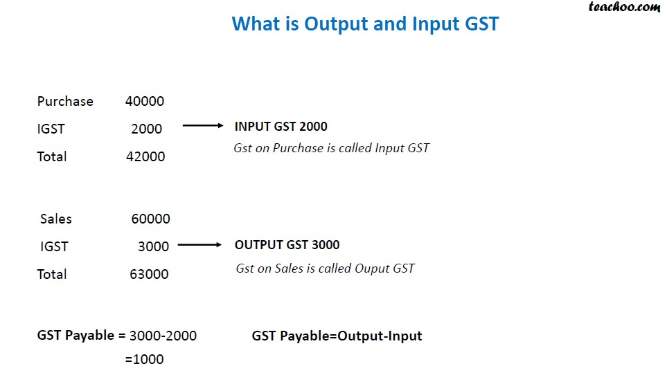 Output and Input GST.jpg