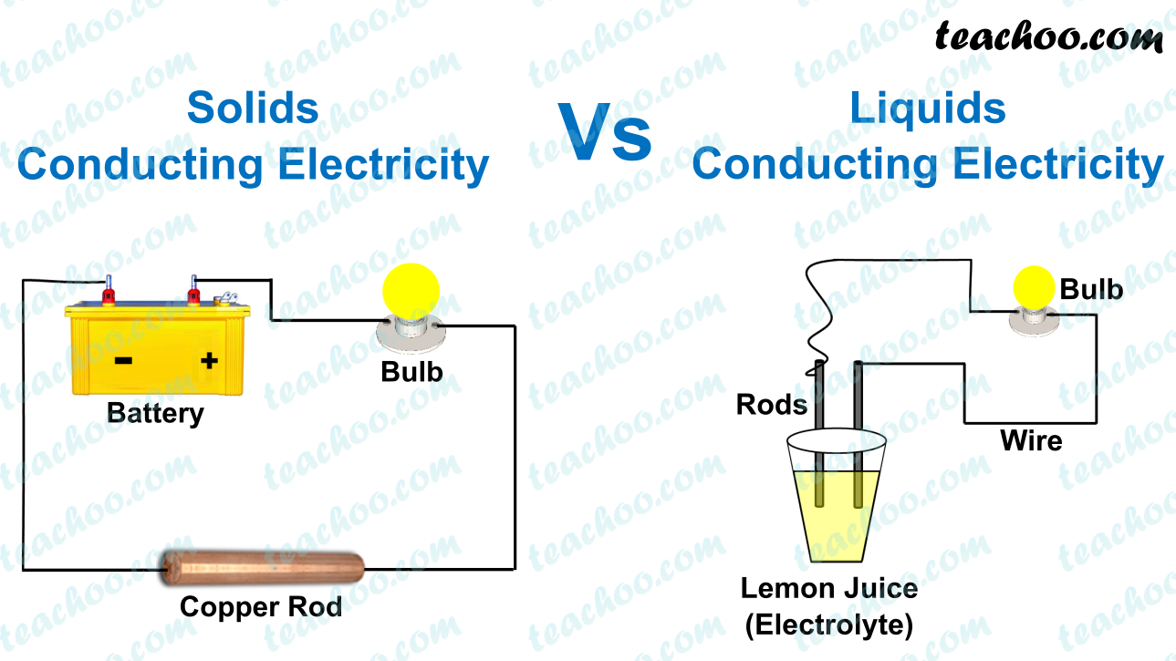 difference-between-solids-and-liquids-conducting-electricity-teachoo.png