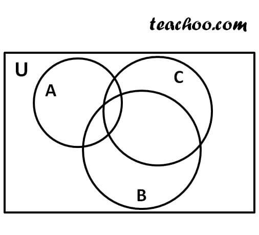 proving distributive law of sets by venn diagram