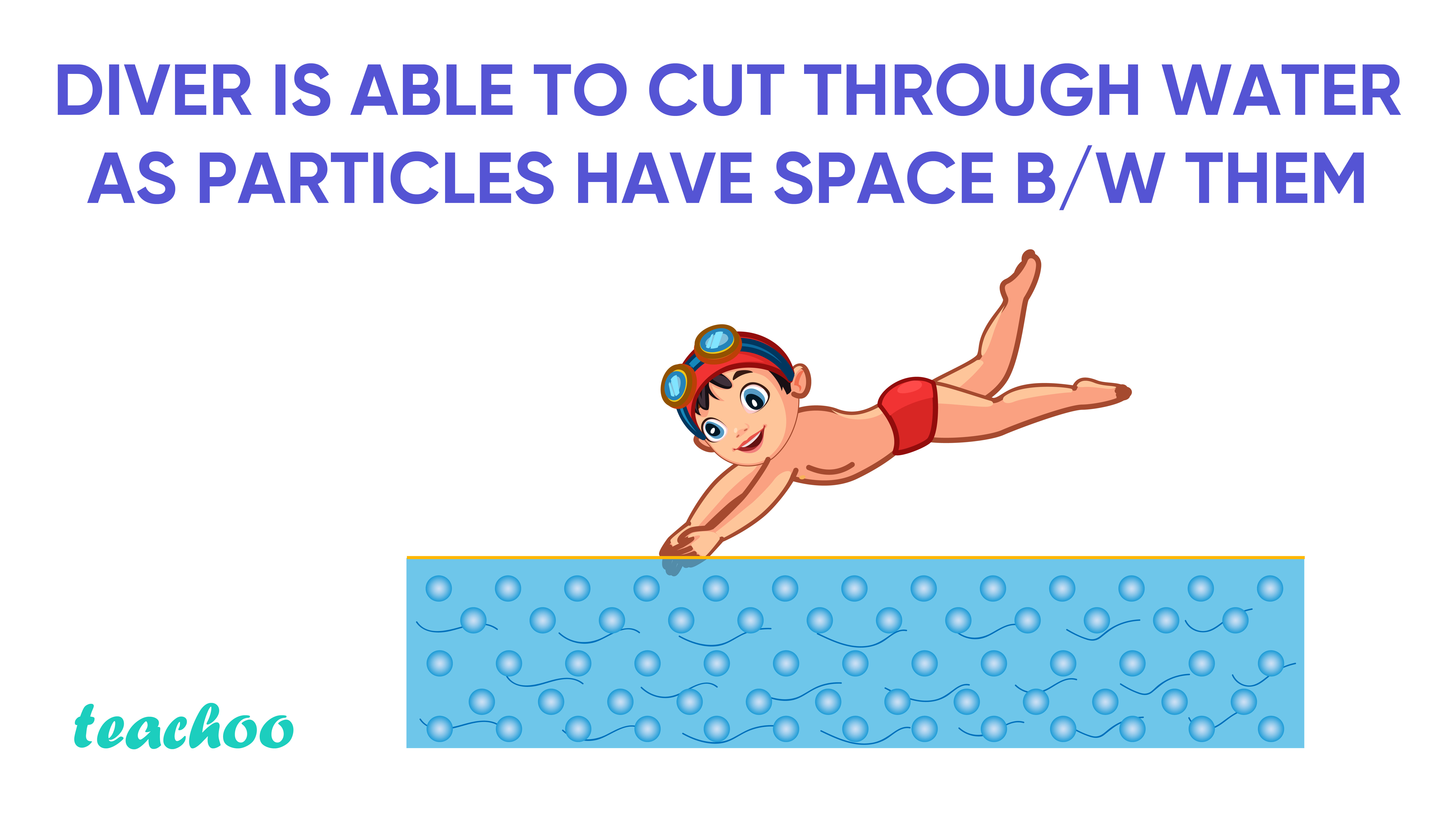 Diver is able to cut through water as particles have space between them- Teachoo-01.jpg