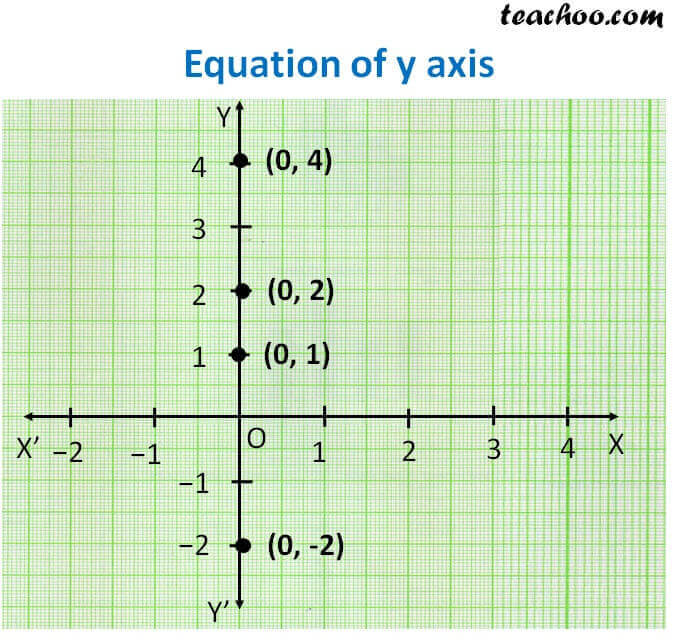 Equation of y axis.jpg