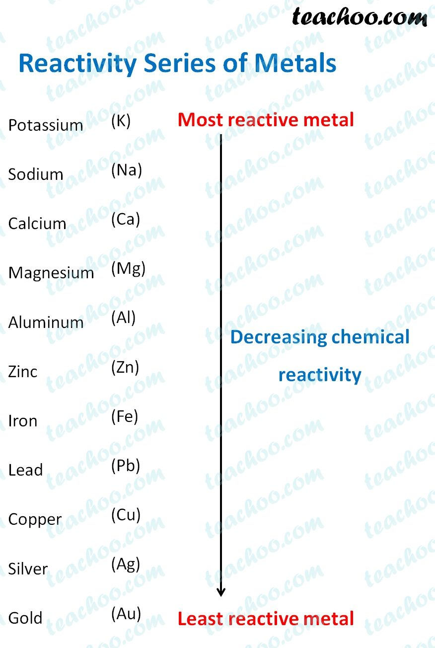 reactivity-series-of-metals.jpg
