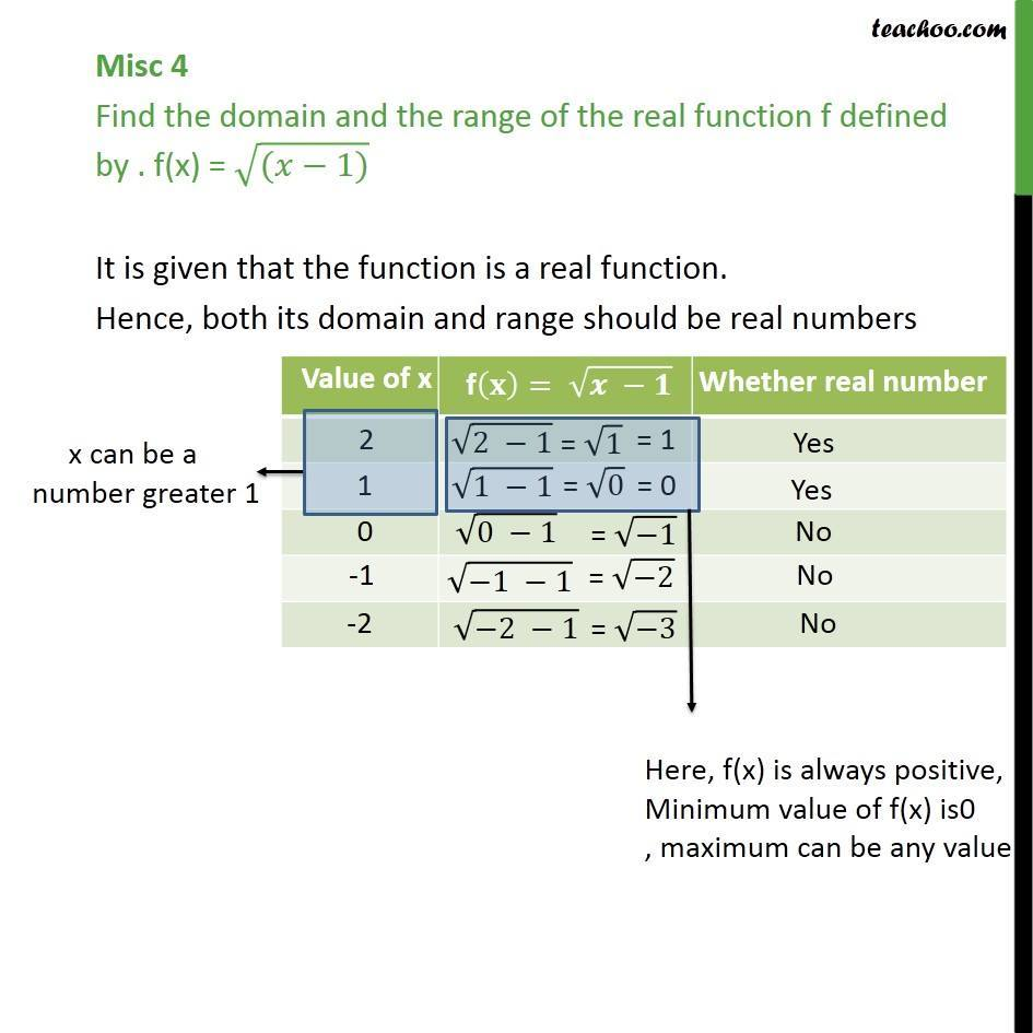 Misc 4 - Find domain and range of f(x) = root (x - 1) - Chapter 2 - Miscellaneous
