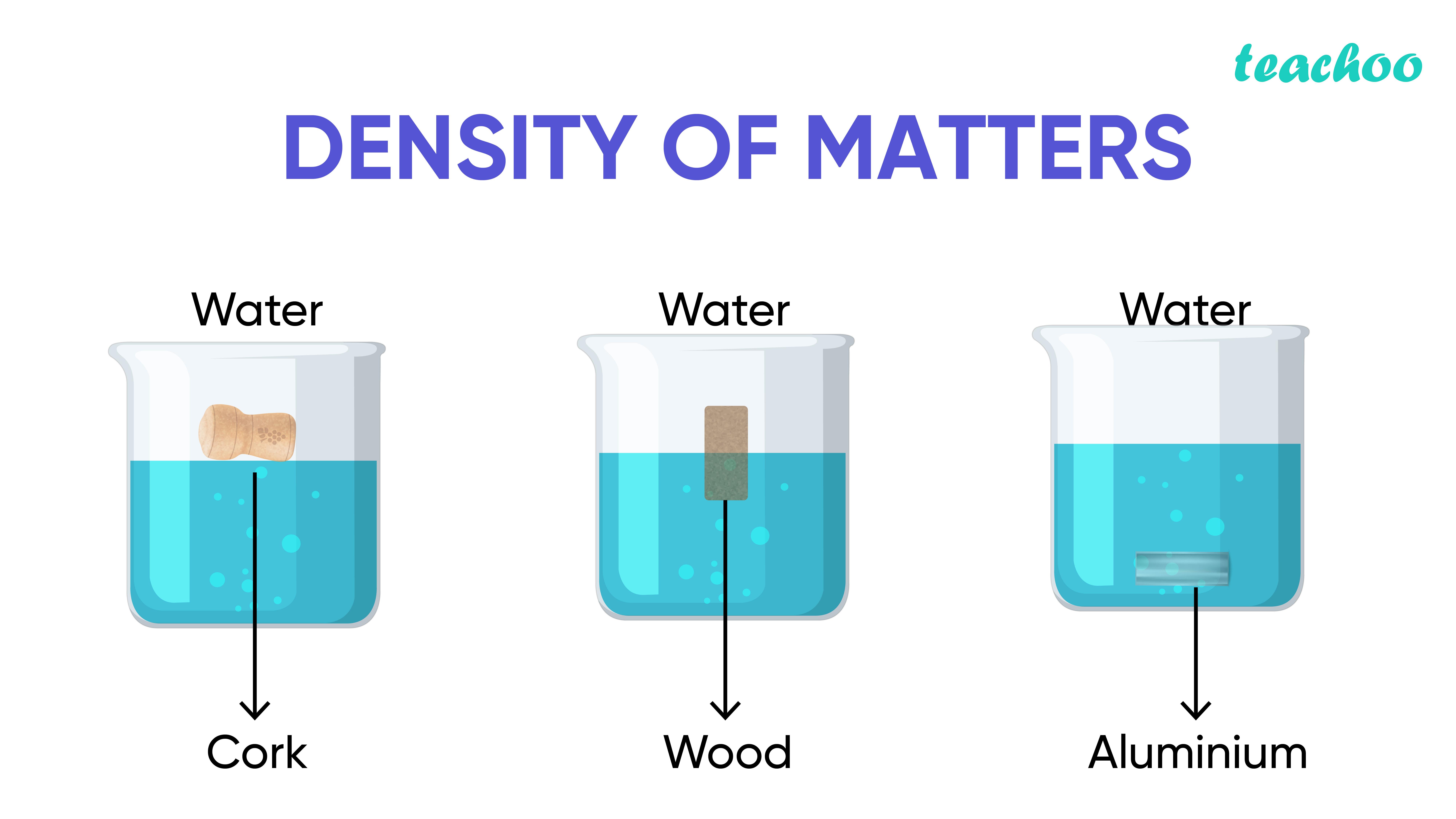 Density of matter-Teachoo-01.jpg