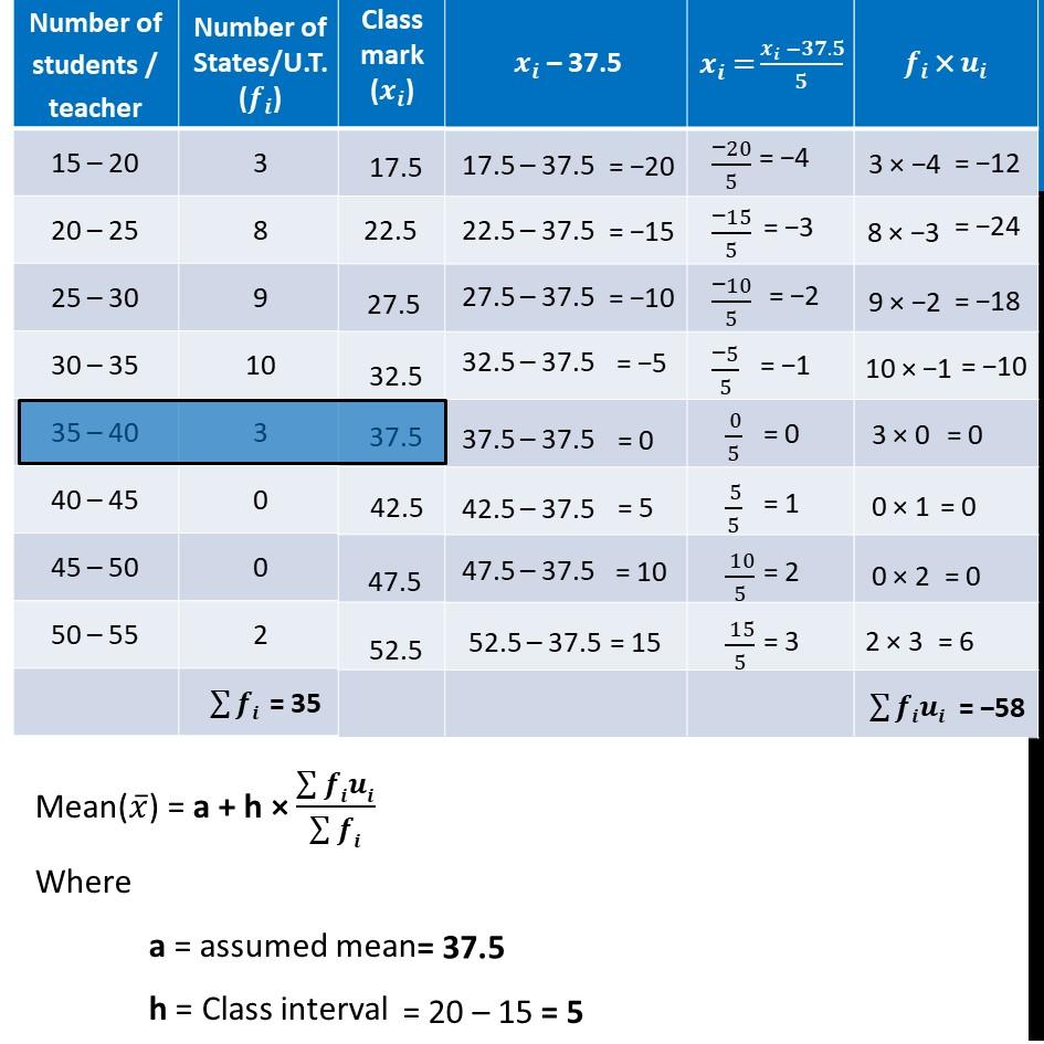 Ex 14.2, 4 - Chapter 14 Class 10 Statistics - Part 4