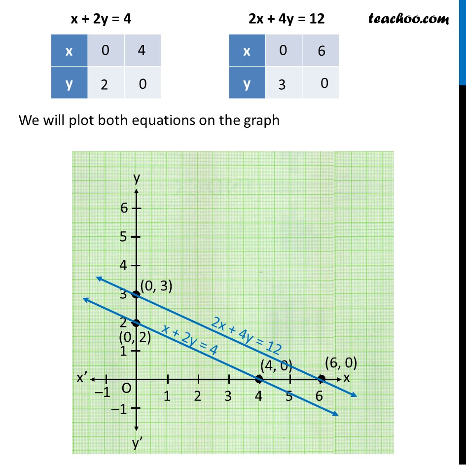 Example 3 - Chapter 3 Class 10 Pair of Linear Equations in Two Variables - Part 4
