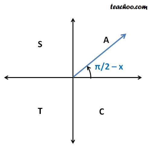 sin (pi 2  x).jpg