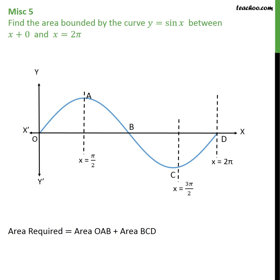Misc 5 - Find area bounded by y = sin x between x = 0, 2pi - Miscellaneous