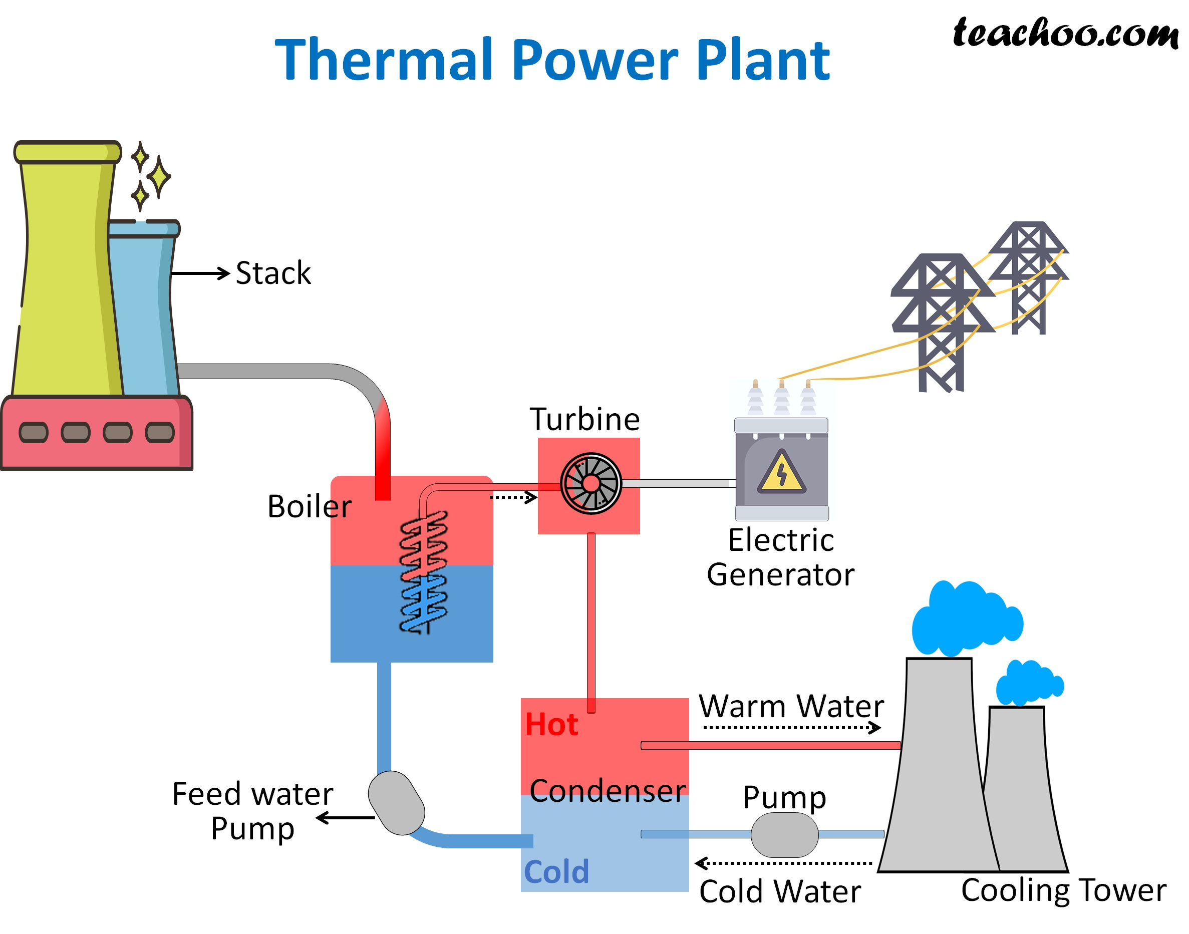 Thermal Power Plant - teachoo.jpg