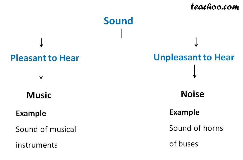 Sound - Teachoo.jpg