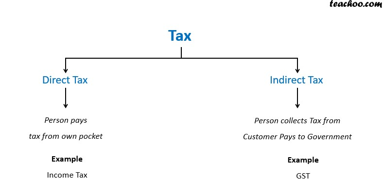 Tax-Direct or Indirect.jpg