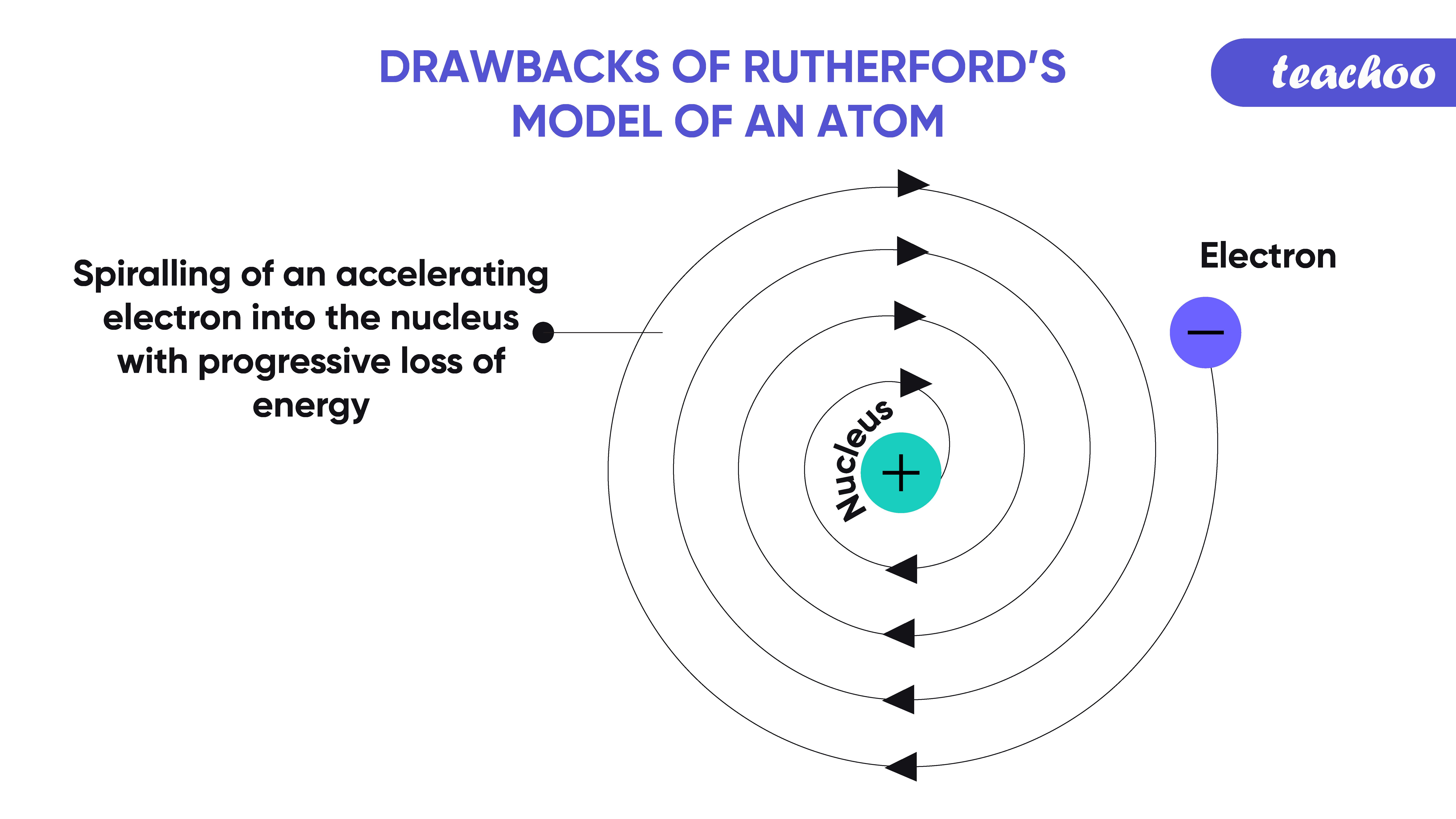 9. drawbacks of rutherford model-Teachoo-01.png