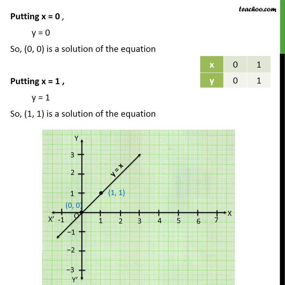 Example 7 - Chapter 4 Class 9 Linear Equations in Two Variables - Part 2