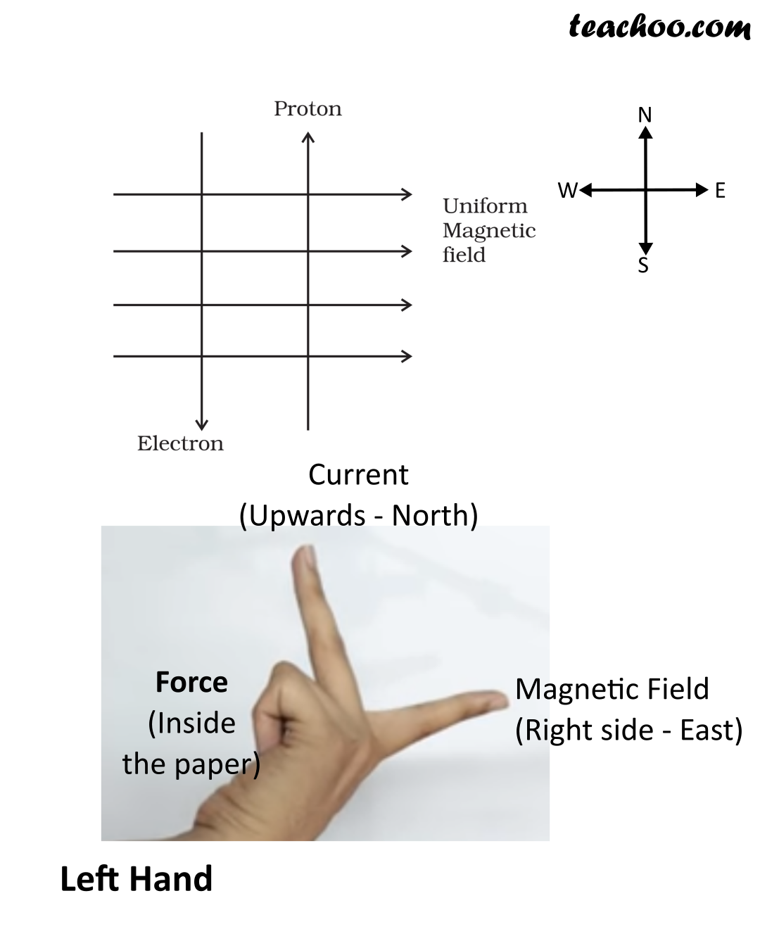 Fig 13.3 NCERT Exemplar (Answer) Magnetic Effects Class 10 - Teachoo.png