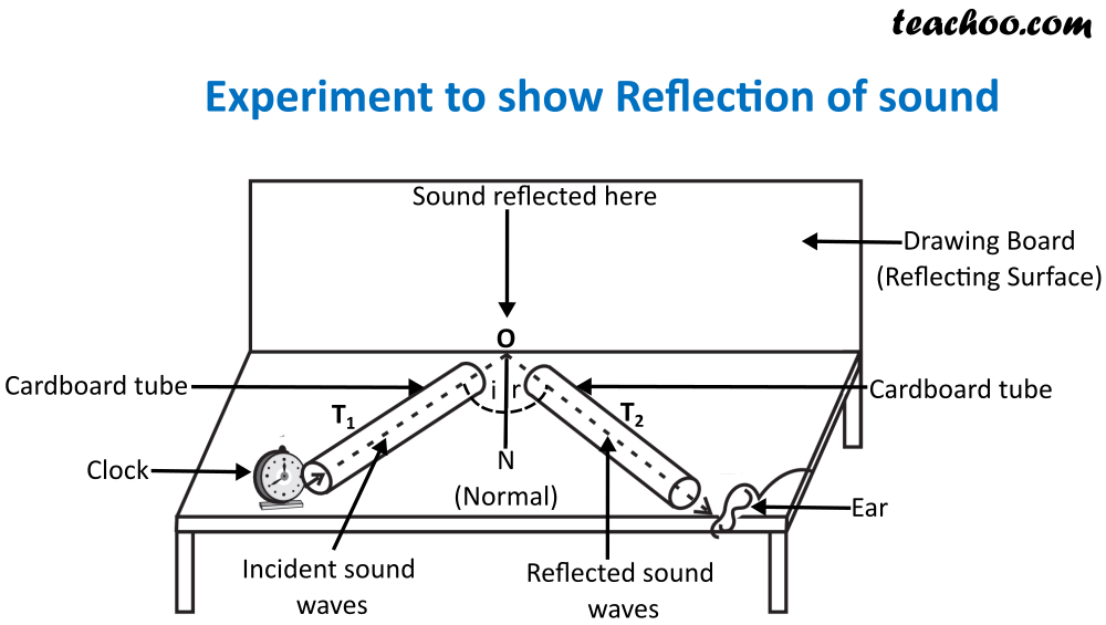 Experiment to show Reflection of sound New.png