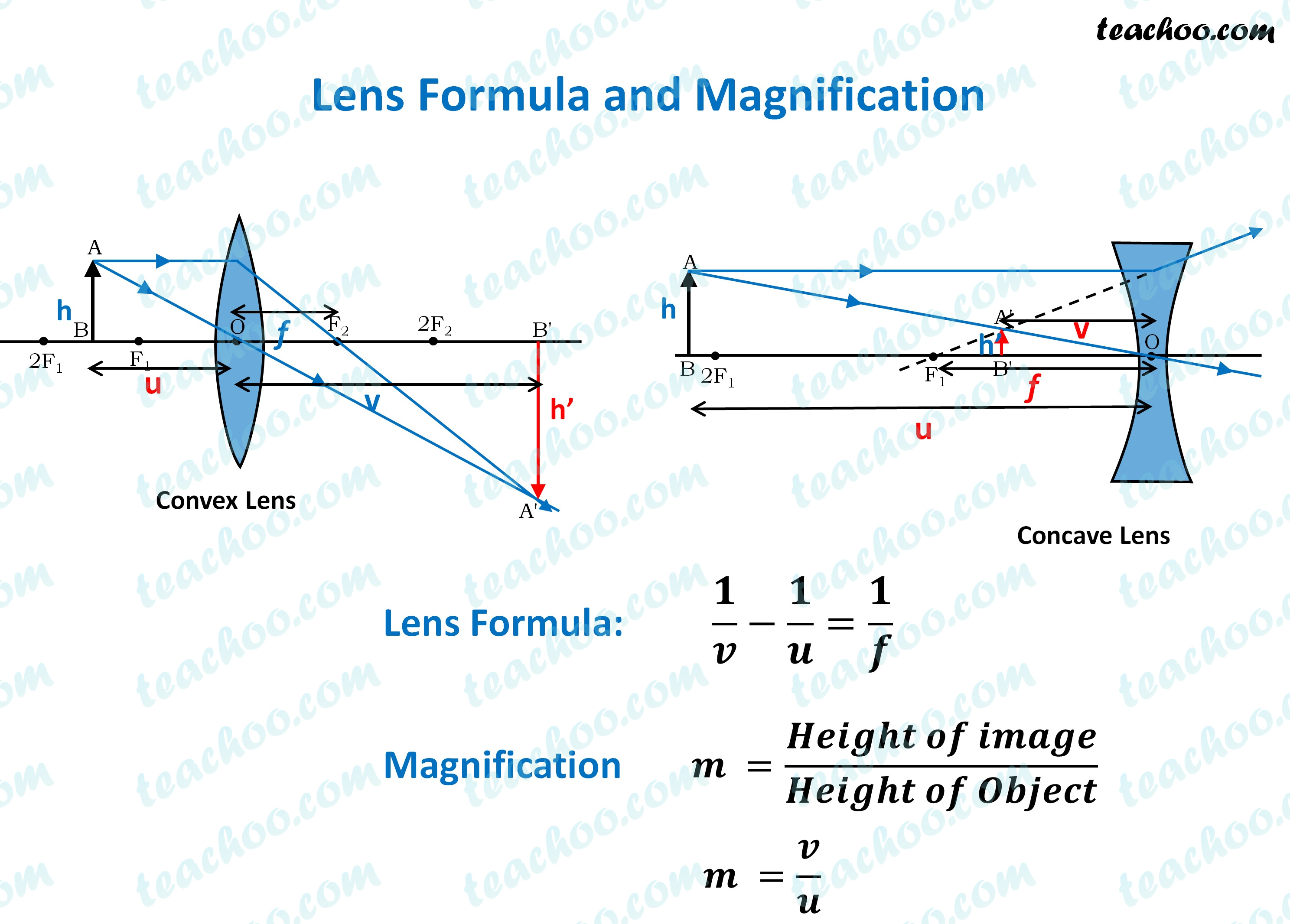 lens-formula-and-magnification---teachoo.jpg