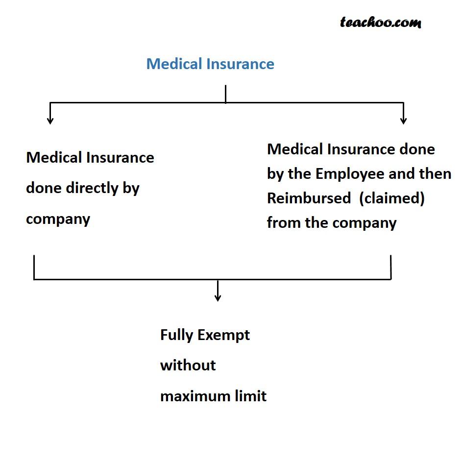 Medical Treatment / Medical Reimbursement Perquisite - Taxability of Perquisites