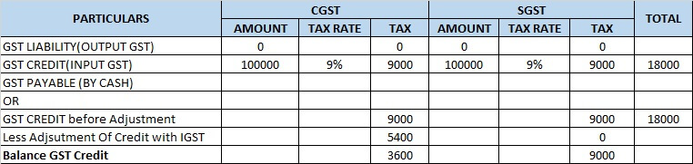 6 make gst computation  CGST and SGST computation.jpg