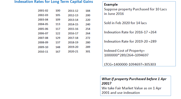 What is Indexatiojn Rate on Long Term Capital Gains.png