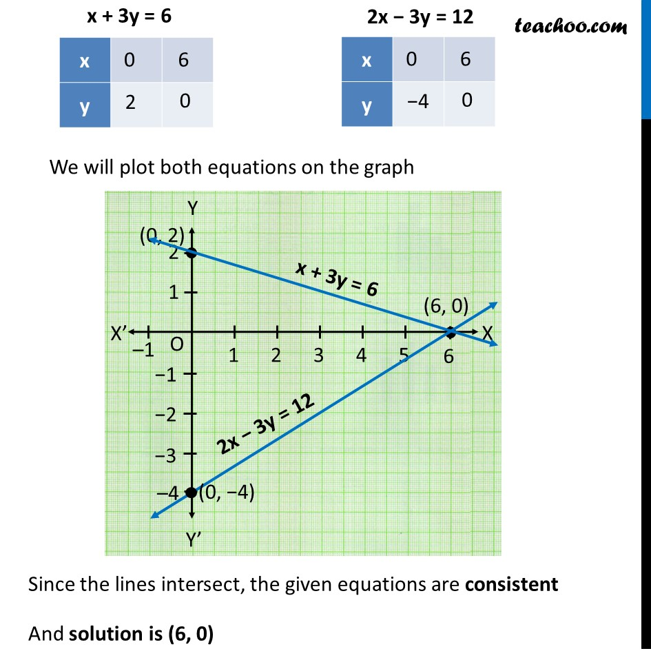 Example 4 - Chapter 3 Class 10 Pair of Linear Equations in Two Variables - Part 4