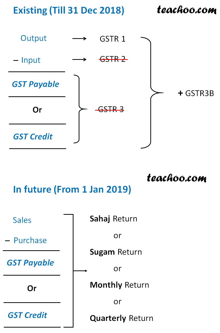 Existing and Future GST.jpg